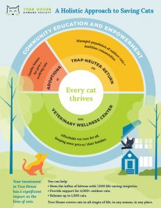 a circular graphic showing Tree House's programs and how each one impacts the holistic approach to saving cats