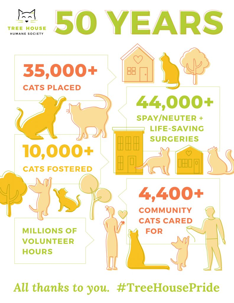 Since then, we've placed more than 35,000 cats in homes. You joined us to foster over 10,000 of them, welcoming them into your family while they awaited their forever home. We provided over 44,000 surgeries: spays, neuters, and lifesaving operations that have changed the lives of tens of thousands of animals. Together, we cared for more than 4,400 community cats. By meeting our animals where they were and providing for them, we've served the needs of countless neighborhoods and businesses.